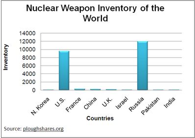 nuclear-weapon-inventory.gif